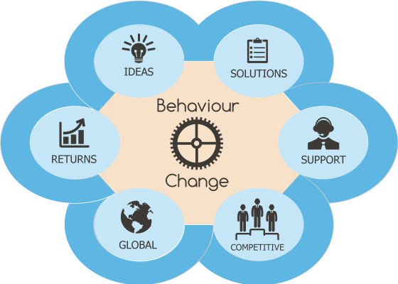 Energy-Audit-Plans-&-Behaviour-Changes