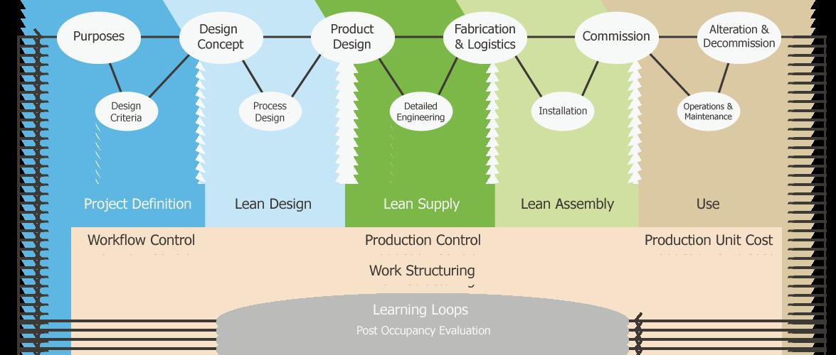 SureMountain-Lean-Construction