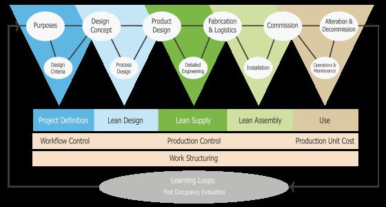 lean-construction-new-builds